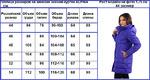 Таблица размеров женских зимних курток