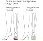 ортопедия 10% орг=Полустельки ортопедические для обуви с высоким каблуком B.Well rehab UNO FW-619
